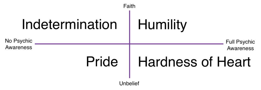 Belief vs Awareness Graph